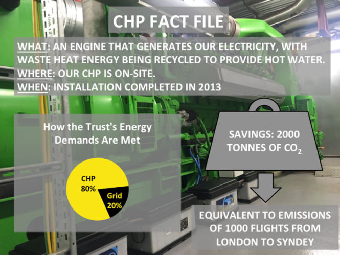 CHP Fact File