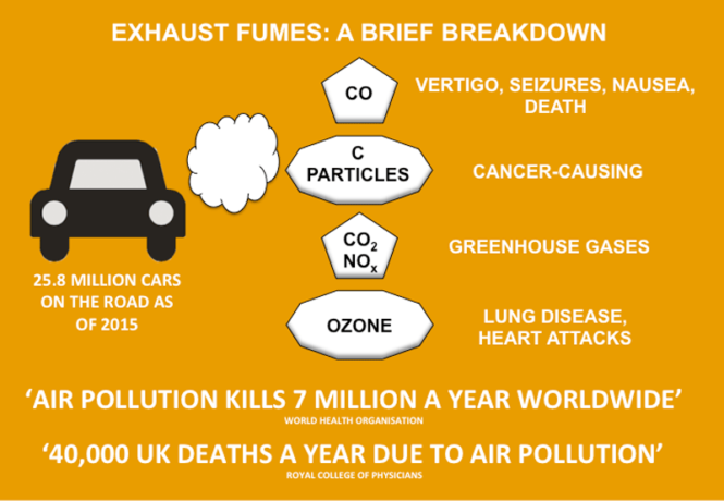 Exhaust Fumes: A Brief Breakdown