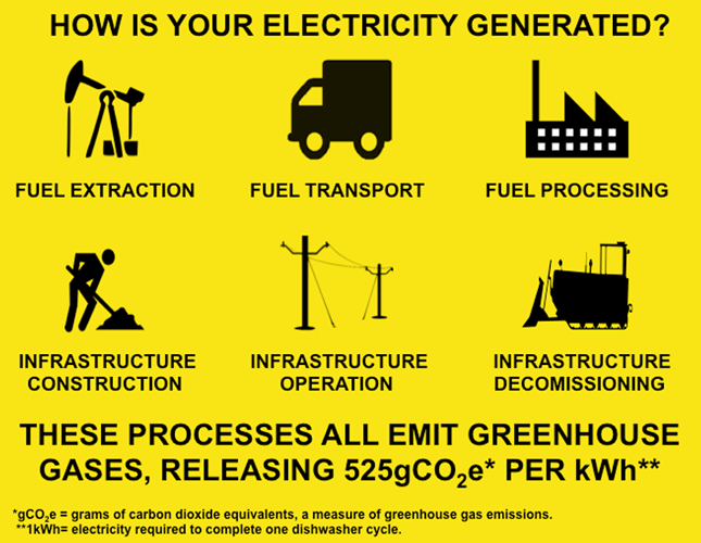How is your electricity generated?