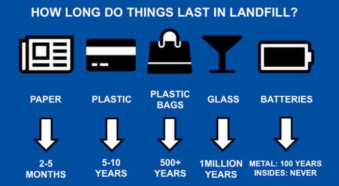 Landfill Lifetimes