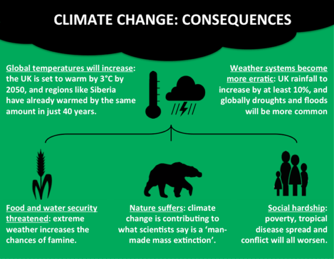 Climate Change: Consequences