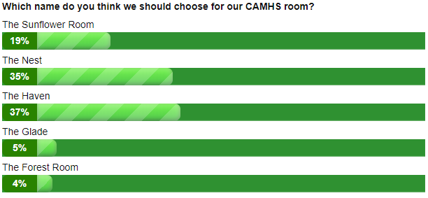 CAMHS Room Poll Results